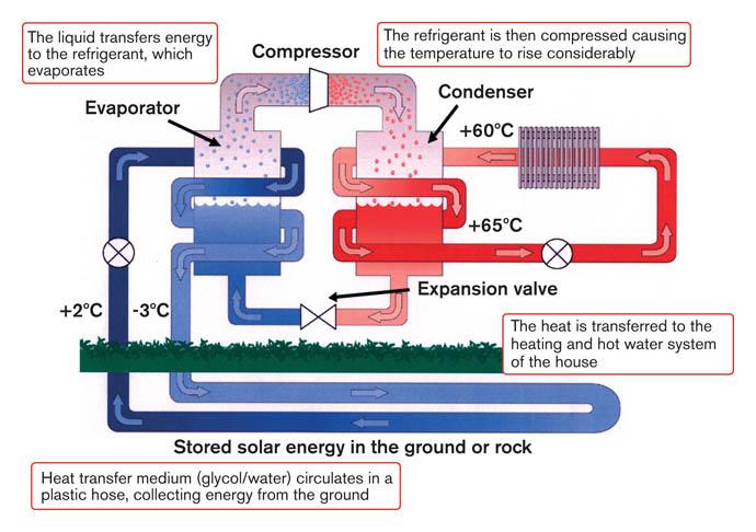 Water Source Heat Pump Diagram Within Building Modern Design Of